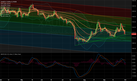 XAUUSD: No logic as usual, but XAUUSD looks destined to retest 1103-1105