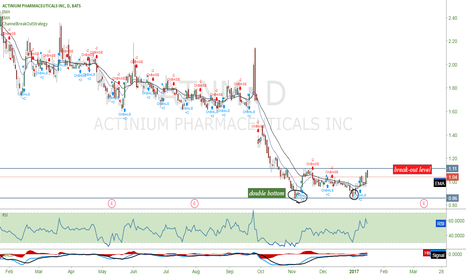 ATNM: $ATNM showing signs of Double bottom.