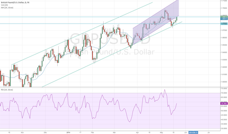 GBPUSD: GBPUSD At Juncture