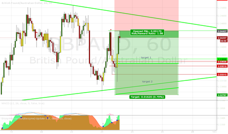 GBPAUD: Scalping in range