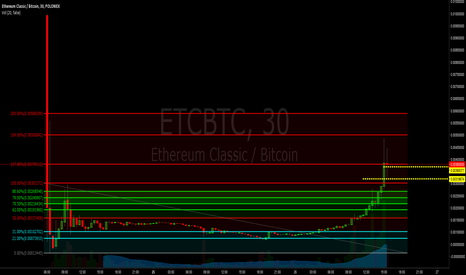 ETCBTC: $ETC Taking profit