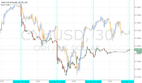 CNHUSD: Fourth PBoC Fix Since Devaluation Sees Yuan Higher, Mkts Higher