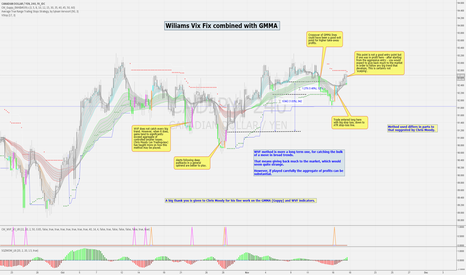 CADJPY: Williams Vix Fix Combined with GMMA (Guppy)