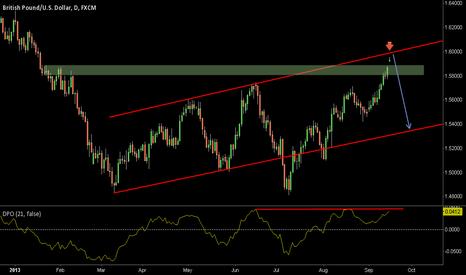 GBPUSD: USD/GBP