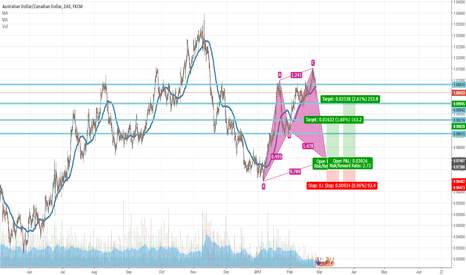 AUDCAD: Cypher Pattern Formation on AUDCAD