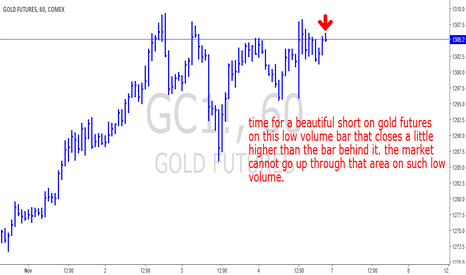 GC1!: GOLD FUTURES SHORT