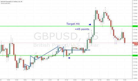 GBPUSD: gbp Long hit target