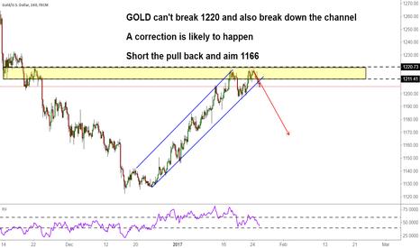 XAUUSD: Gold failed to break 1220