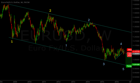 EURUSD: EURUSD HEADED TO NEW MULTI-YEAR LOWS