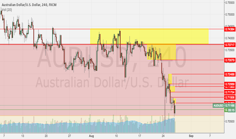 AUDUSD: AUDUSD Weekly Income
