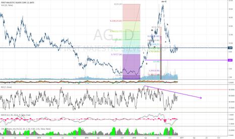 AG: ag short
