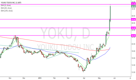 YOKU: overextended chart at resistance.