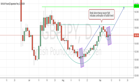GBPJPY: Cup & Handle Bullish Medium Term