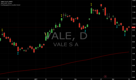VALE: Counter-trend signals : VALE (Daily)