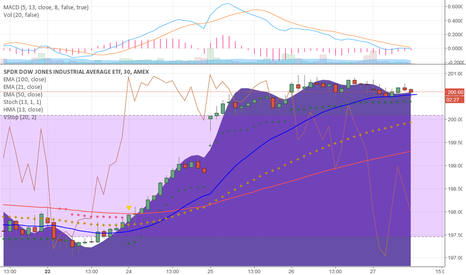 DIA: Dia  H1 and M30 still oim, buy support mode