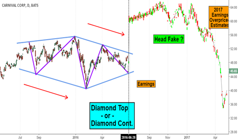 CCL: Big Diamond Pattern Atop Carnival Cruise Corp