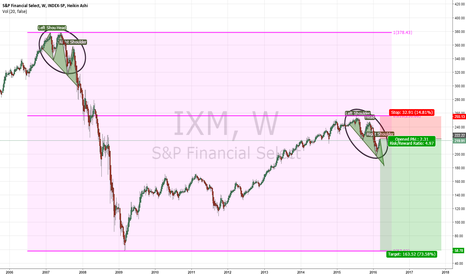IXM: Finance market