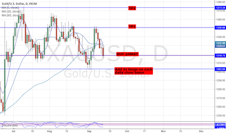 XAUUSD: LONG GOLD XAUUSD: RISK-OFF ASSETS TRADING CHEAP ON US STOCK DIP