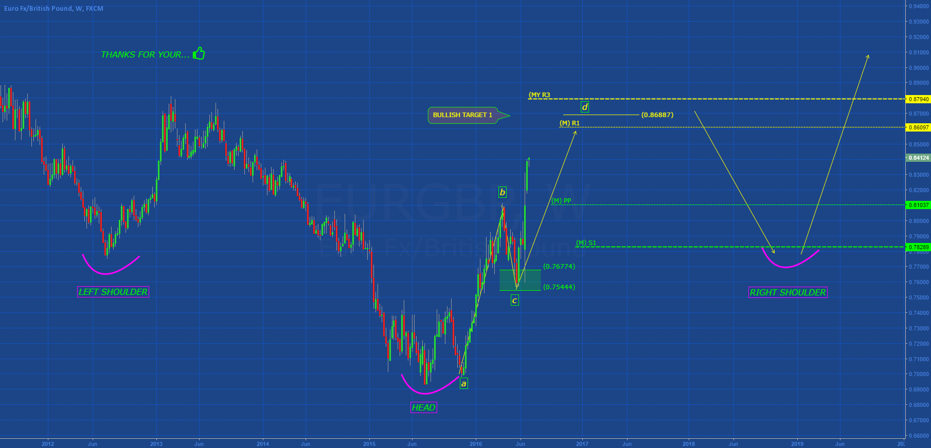 EURGBP: AB=CD + H&S IN DEVELOPMENT