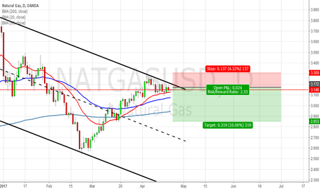 NATGASUSD: [NATGASUSD] Short opportunity of NATGAS