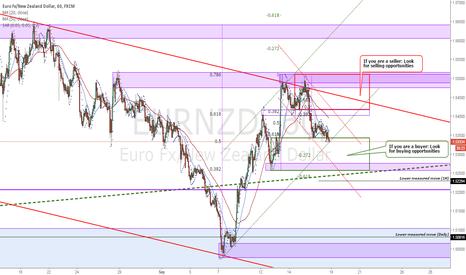 EURNZD: EURNZD Price structure analysis 1H