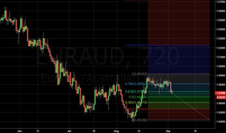 EURAUD: EURAUD: 12 HR Chart Bearish Signal