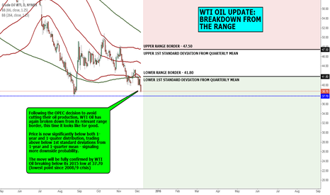 CL1!: MACRO VIEW: WTI OIL UPDATE: BREAKDOWN FROM THE RANE