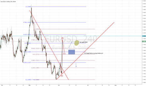 EURUSD: EURUSD correction before further upside?