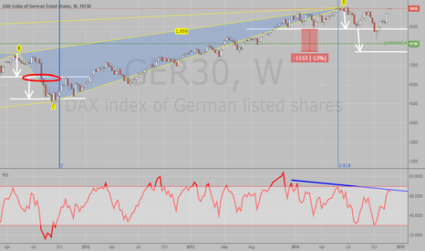 GER30: RSI Divergence Watch