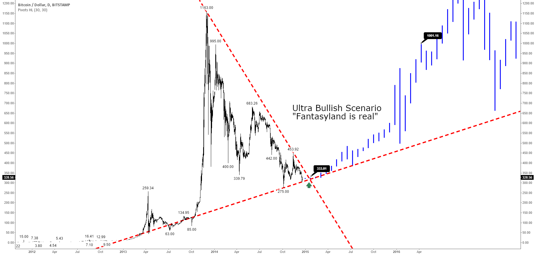 "Ultra Bullish Bitcoin Future Scenario: ""Fantasyland is real"""