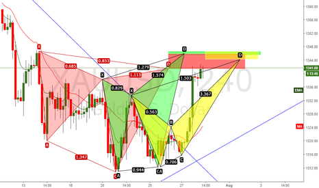 XAUUSD: We have a Cypher, Butterfly and a Crab pattern as confluence