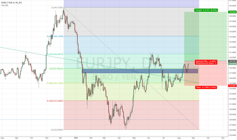 EURJPY: Long Term EUR/JPY Buy