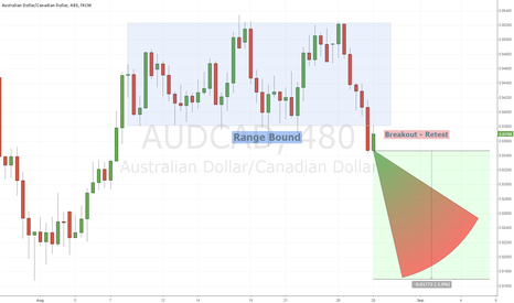 AUDCAD: AUDCAD Downtrend Primed For Continuation