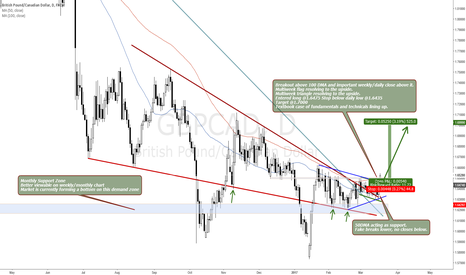 GBPCAD: GBPCAD IMPORTANT BREAKOUT WITH BIG UPSIDE POTENTIAL