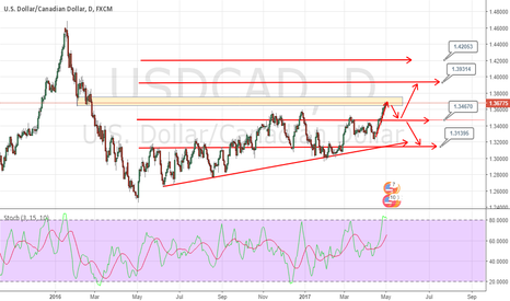 USDCAD: Sell USDCAD at Bearish pressure