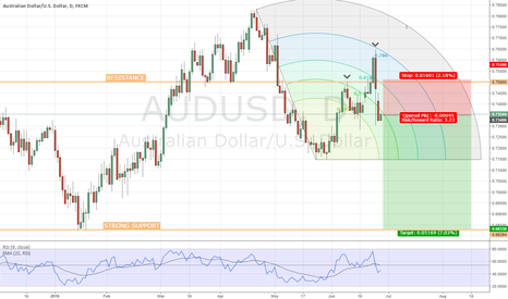 AUDUSD: AUD/USD Fibonacci Arc Analysis / Daily Chart