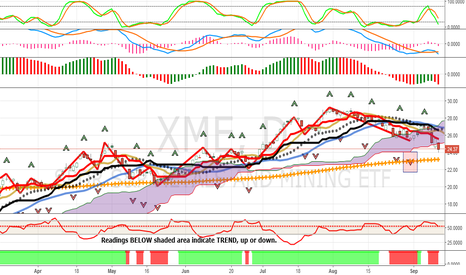 XME: Update: XME, Down Trend Continues