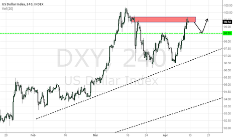 DXY: DXY will go down for a while