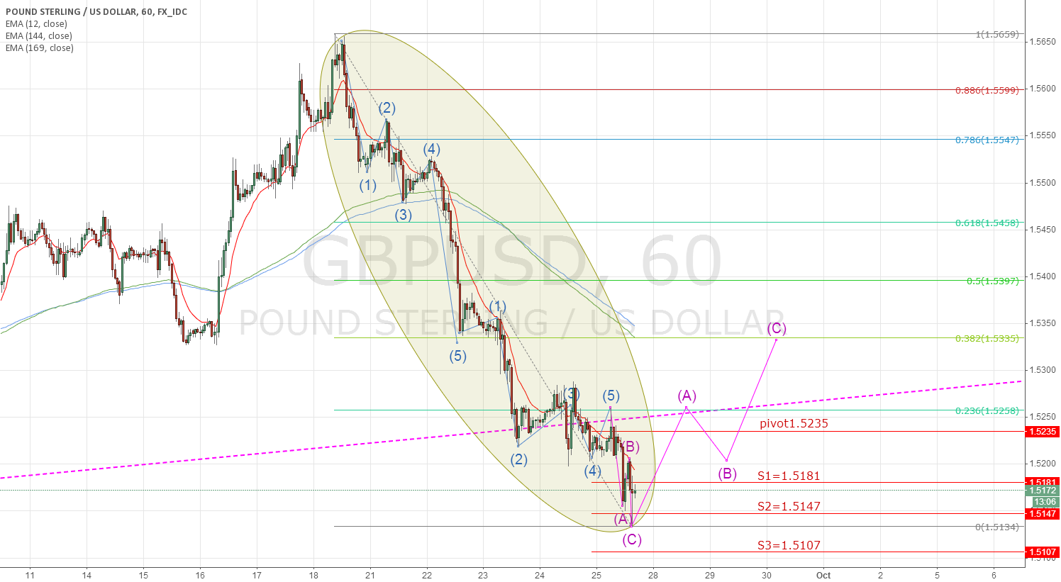 gbpusd have 13 waves, there must have wave abc, PRICE GO UP?