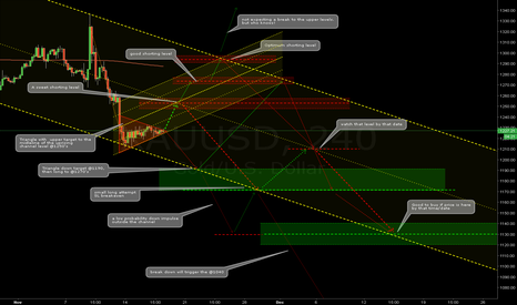 XAUUSD: Gold 4H chart overview