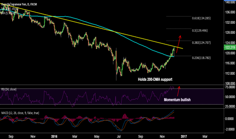 EURJPY: EUR/JPY stiff resistance at 122.50, breakout to target 124.70