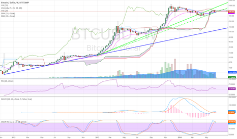 BTCUSD: Some bearish observations on a weekly chart.