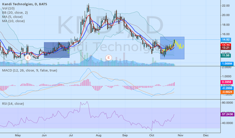 KNDI: KNDI A repeated pattern