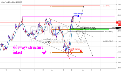 GBPUSD: sterling theme is dominant ....