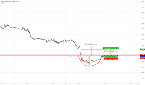 GBPUSD: GBPUSD cup and handle
