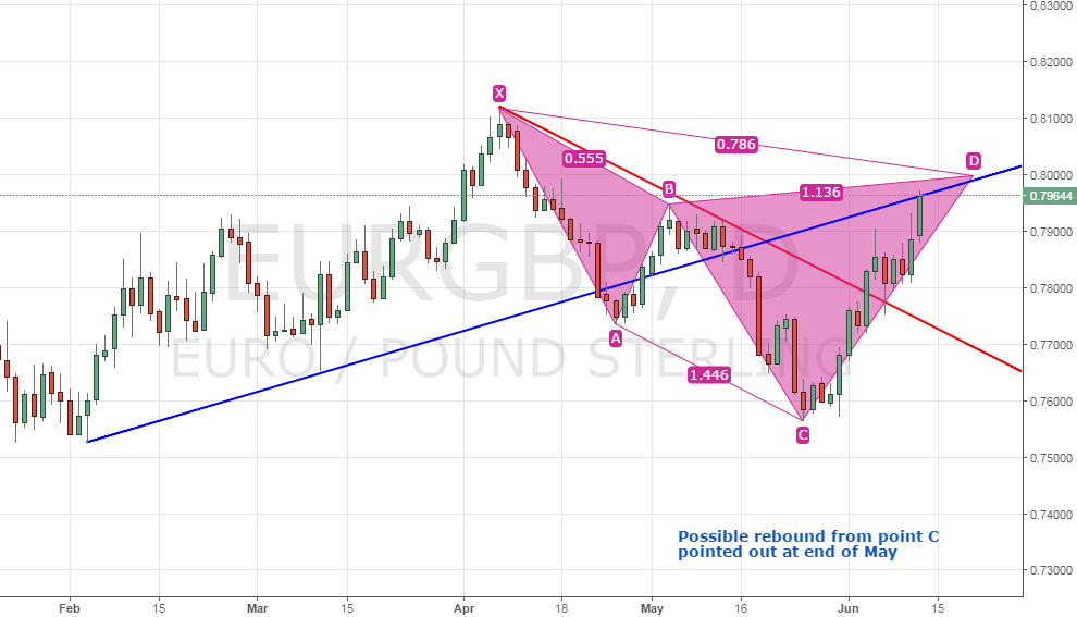 EUR/GBP - Almost near potential reversal zone