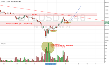 BTCUSD: Long setup on BTC