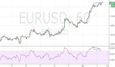 EURUSD: EUR/USD – Bearish divergence on hourly chart