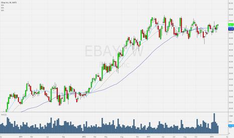 EBAY: Breakout probabilities looking good