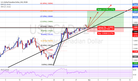 USDCAD: USDCAD : Long positions - Ratio ( 1:3.40 )